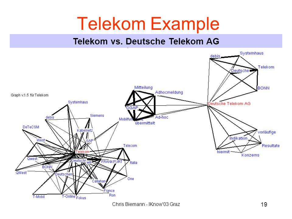 Chris Biemann - IKnow'03 Graz 19 Telekom Example Telekom vs. Deutsche Telekom AG