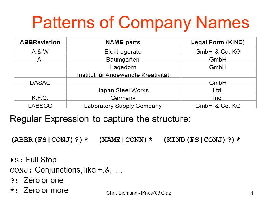 Chris Biemann - IKnow 03 Graz 4 Patterns of Company Names Regular Expression to capture the structure: (ABBR(FS|CONJ)?)* (NAME|CONN)* (KIND(FS|CONJ)?)* FS: Full Stop CONJ: Conjunctions, like +,&,...