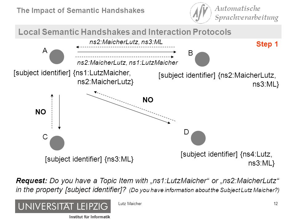 Institut für Informatik The Impact of Semantic Handshakes Automatische Sprachverarbeitung 12Lutz Maicher Local Semantic Handshakes and Interaction Protocols [subject identifier] {ns1:LutzMaicher, ns2:MaicherLutz} A [subject identifier] {ns2:MaicherLutz, ns3:ML} B [subject identifier] {ns3:ML} C [subject identifier] {ns4:Lutz, ns3:ML} D Request: Do you have a Topic Item with ns1:LutzMaicher or ns2:MaicherLutz in the property [subject identifier].