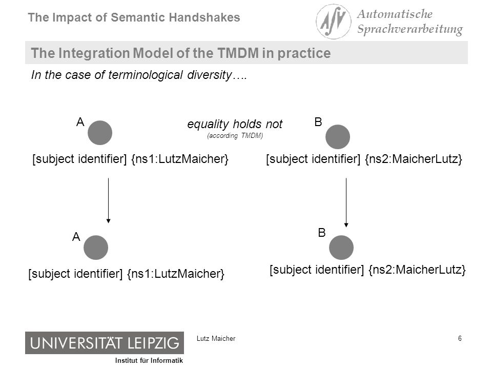 Institut für Informatik The Impact of Semantic Handshakes Automatische Sprachverarbeitung 6Lutz Maicher The Integration Model of the TMDM in practice [subject identifier] {ns1:LutzMaicher} A [subject identifier] {ns2:MaicherLutz} B equality holds not (according TMDM) [subject identifier] {ns1:LutzMaicher} A [subject identifier] {ns2:MaicherLutz} B In the case of terminological diversity….