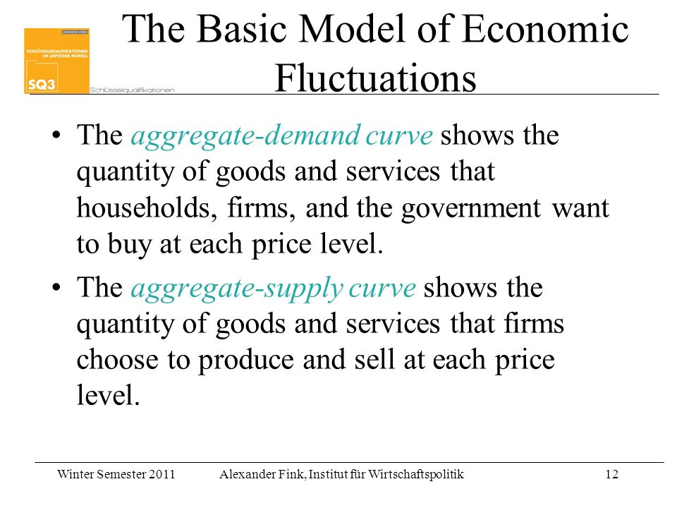 Winter Semester 2011Alexander Fink, Institut für Wirtschaftspolitik12 The Basic Model of Economic Fluctuations The aggregate-demand curve shows the quantity of goods and services that households, firms, and the government want to buy at each price level.