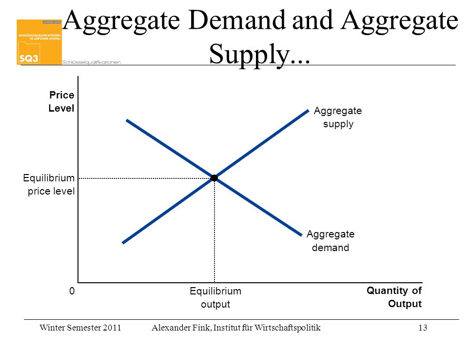 Winter Semester 2011Alexander Fink, Institut für Wirtschaftspolitik13 Quantity of Output Price Level 0 Aggregate supply Aggregate demand Equilibrium output Equilibrium price level Aggregate Demand and Aggregate Supply...