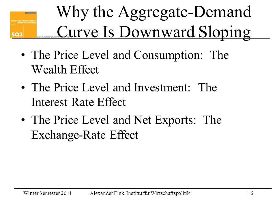 Winter Semester 2011Alexander Fink, Institut für Wirtschaftspolitik16 Why the Aggregate-Demand Curve Is Downward Sloping The Price Level and Consumption: The Wealth Effect The Price Level and Investment: The Interest Rate Effect The Price Level and Net Exports: The Exchange-Rate Effect