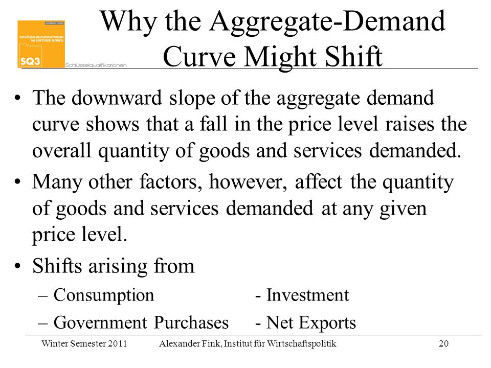Winter Semester 2011Alexander Fink, Institut für Wirtschaftspolitik20 Why the Aggregate-Demand Curve Might Shift The downward slope of the aggregate demand curve shows that a fall in the price level raises the overall quantity of goods and services demanded.