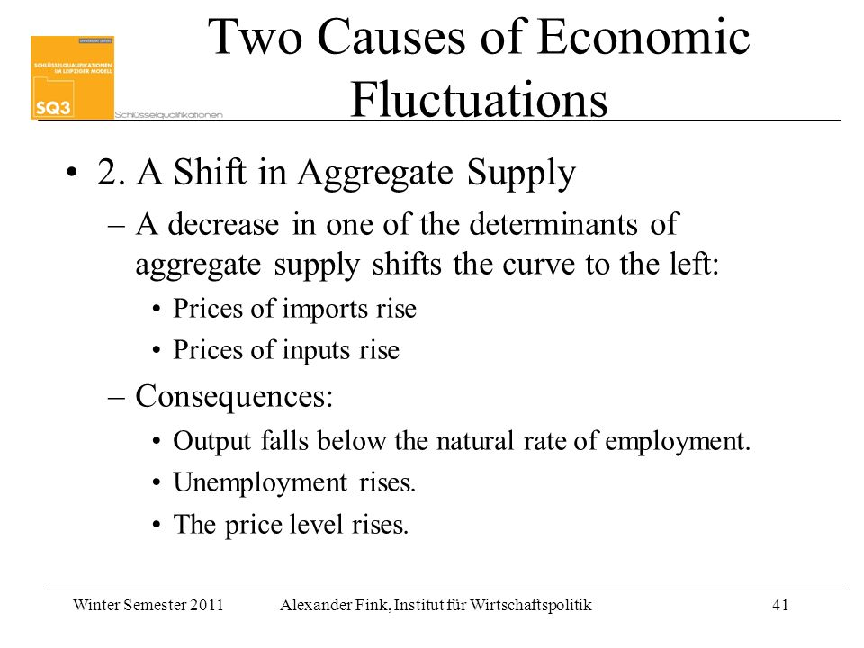Winter Semester 2011Alexander Fink, Institut für Wirtschaftspolitik41 Two Causes of Economic Fluctuations 2.