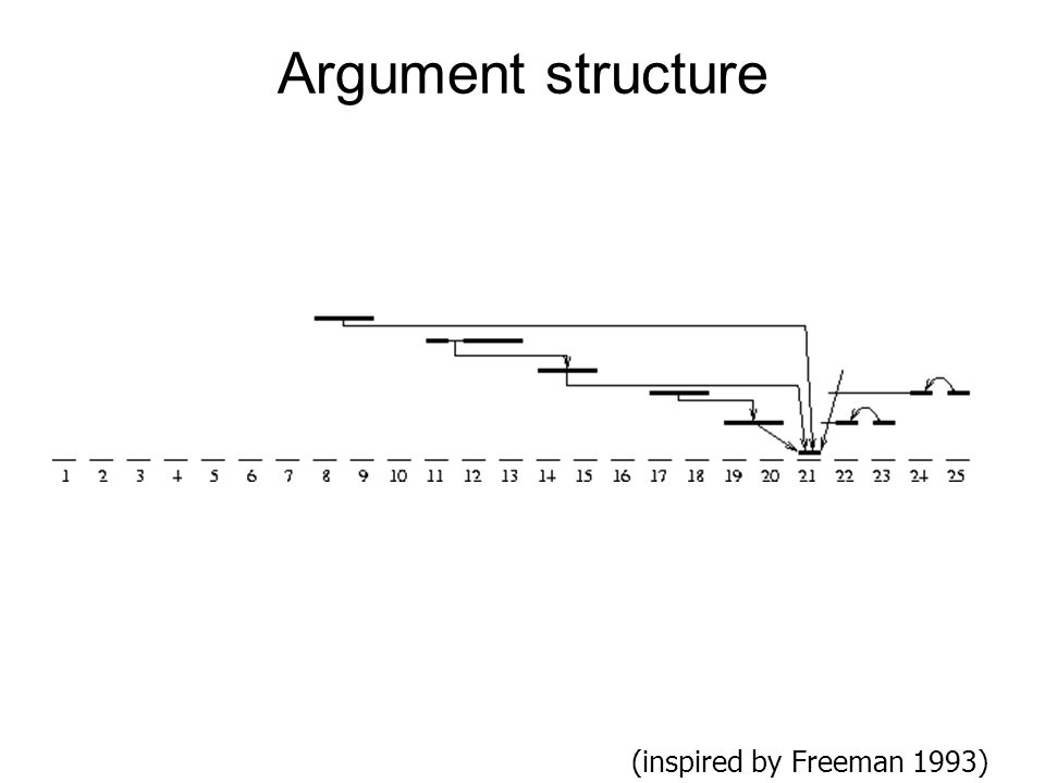 Argument structure (inspired by Freeman 1993)