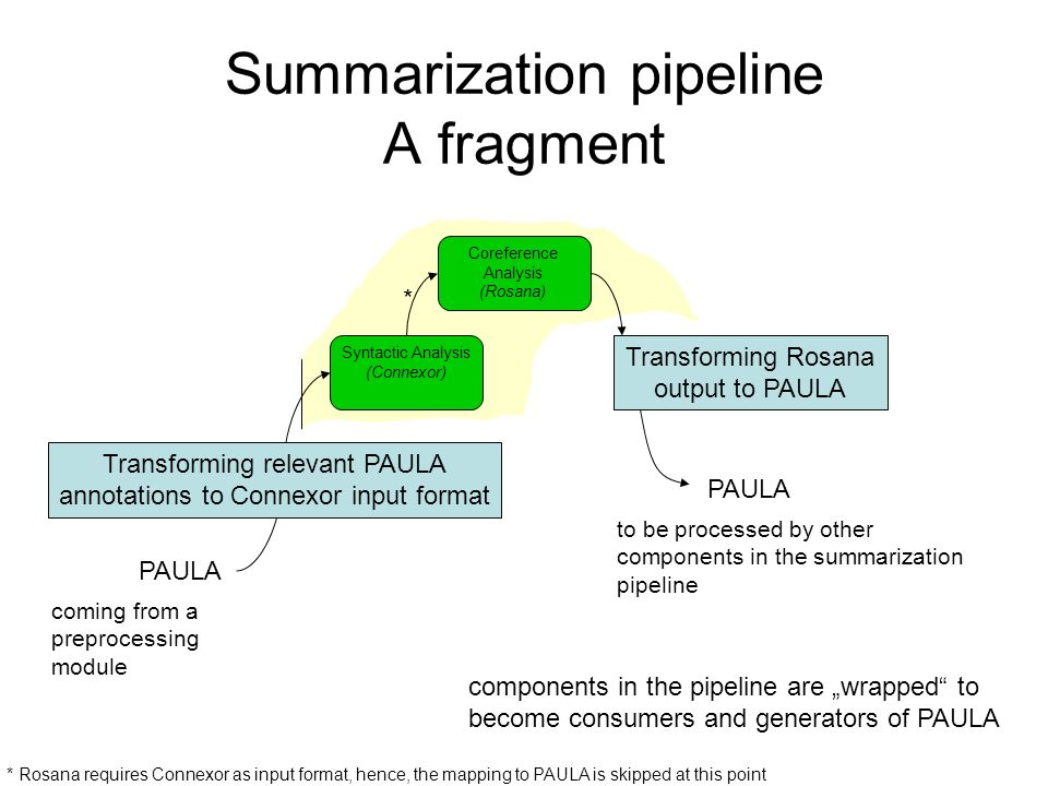 Summarization pipeline A fragment Layout Structure and Metadata Extraction Text Structure Extraction Tokenization and Sentence Boundary Detection Term