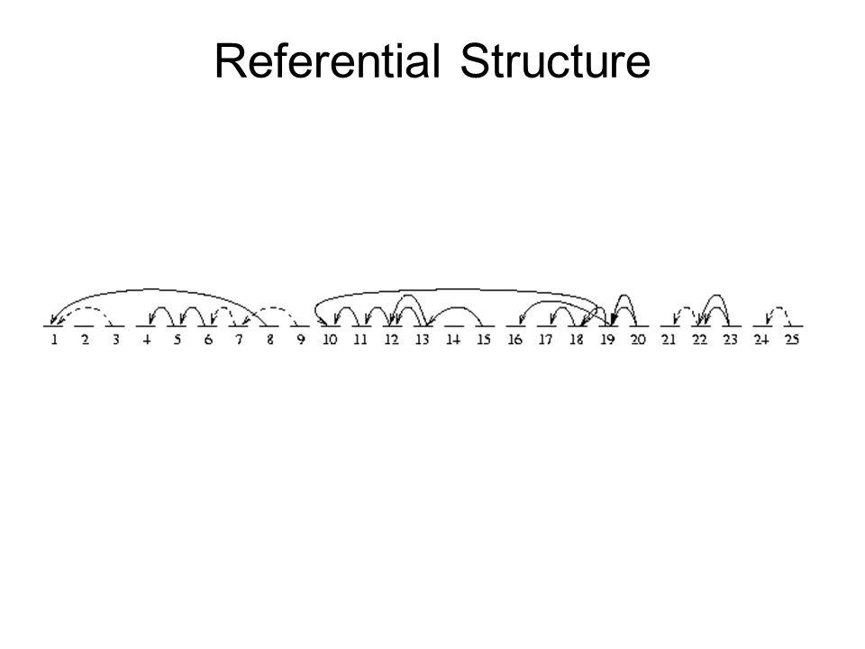 Referential Structure