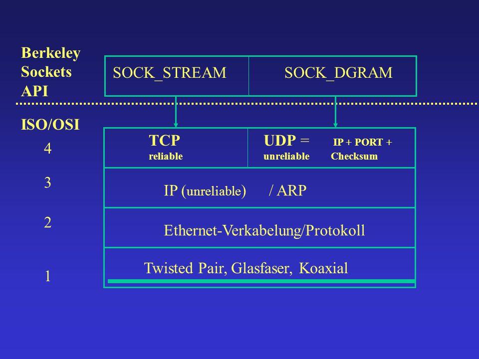 (TCP/UDP)-IP = 5-Tupel : (SendAddr, SendPort, Protokoll, RecvAddr, RecvPort)