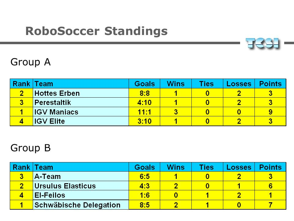 RoboSoccer Standings Group B Group A