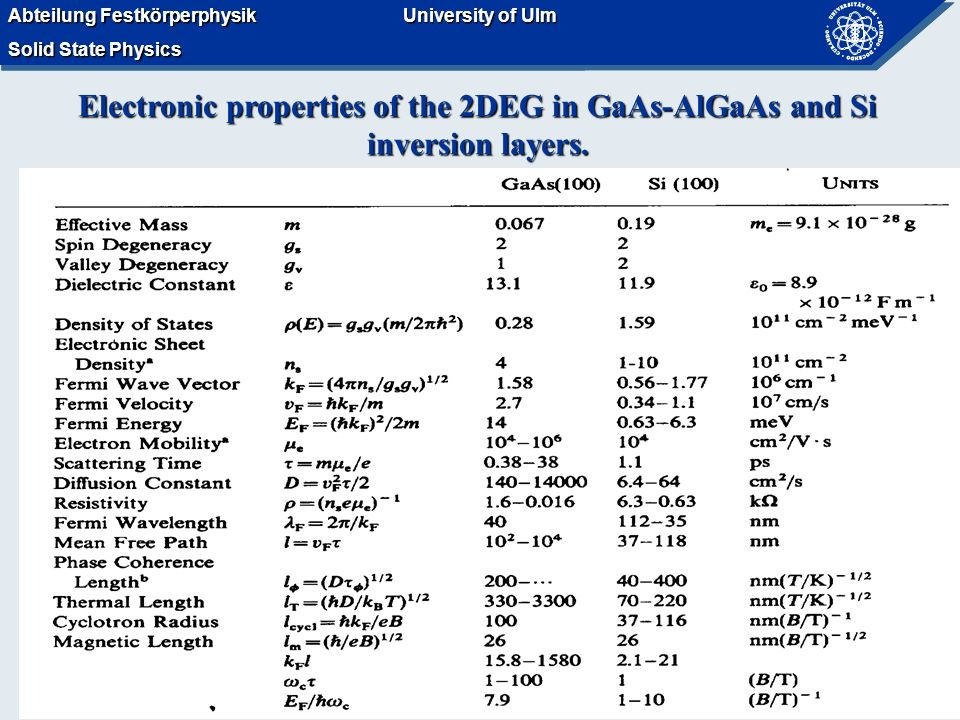 Abteilung Festkörperphysik Solid State Physics University of Ulm Abteilung Festkörperphysik Solid State Physics University of Ulm Electronic properties of the 2DEG in GaAs-AlGaAs and Si inversion layers.
