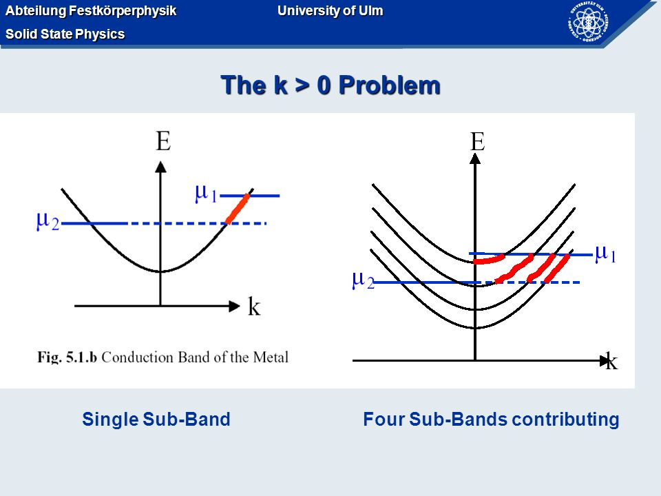 Abteilung Festkörperphysik Solid State Physics University of Ulm Abteilung Festkörperphysik Solid State Physics University of Ulm The k > 0 Problem Single Sub-BandFour Sub-Bands contributing