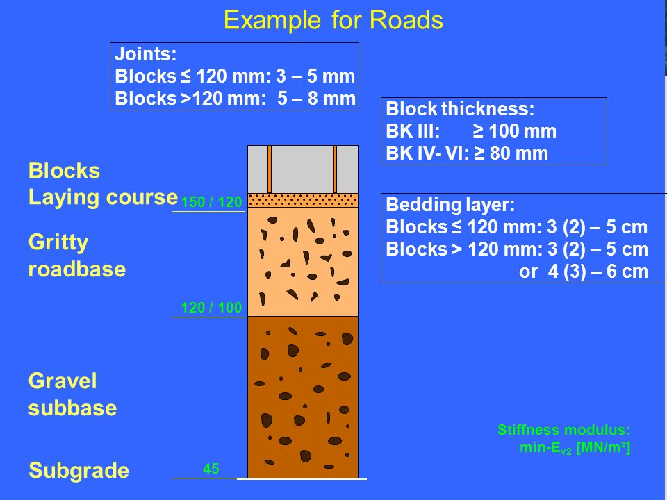 Example for Roads Gritty roadbase Gravel subbase Subgrade Blocks Laying course Block thickness: BK III: 100 mm BK IV- VI: 80 mm Bedding layer: Blocks