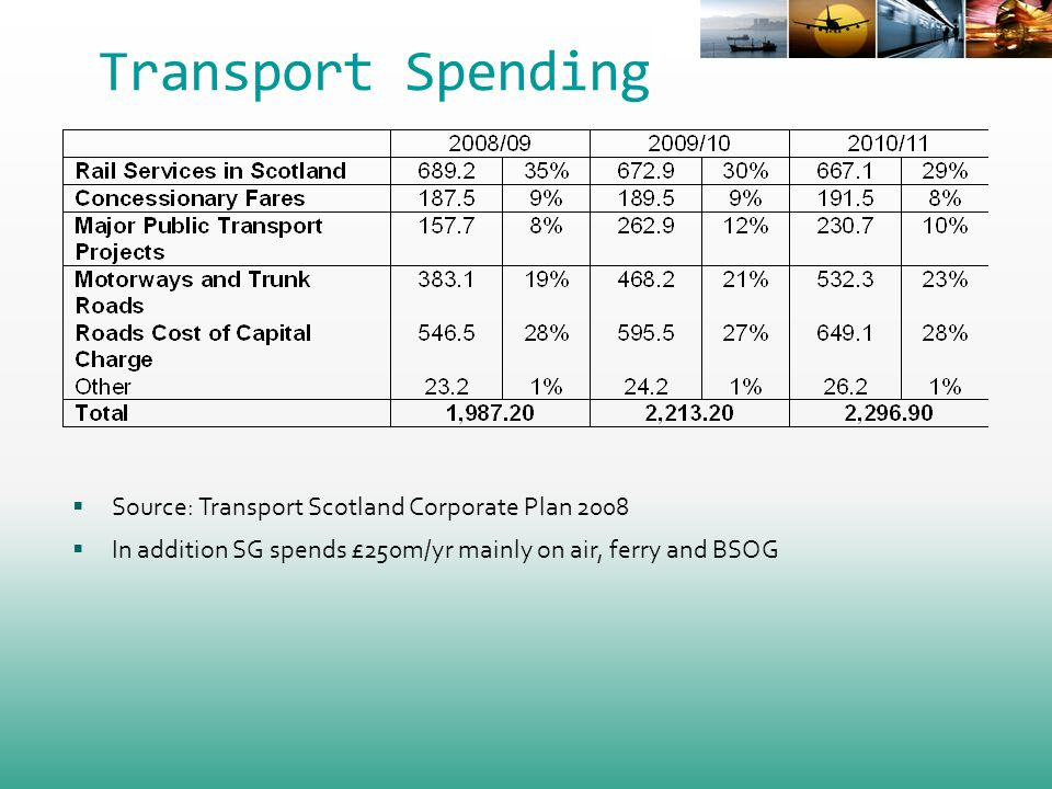 Transport Spending Source: Transport Scotland Corporate Plan 2008 In addition SG spends £250m/yr mainly on air, ferry and BSOG