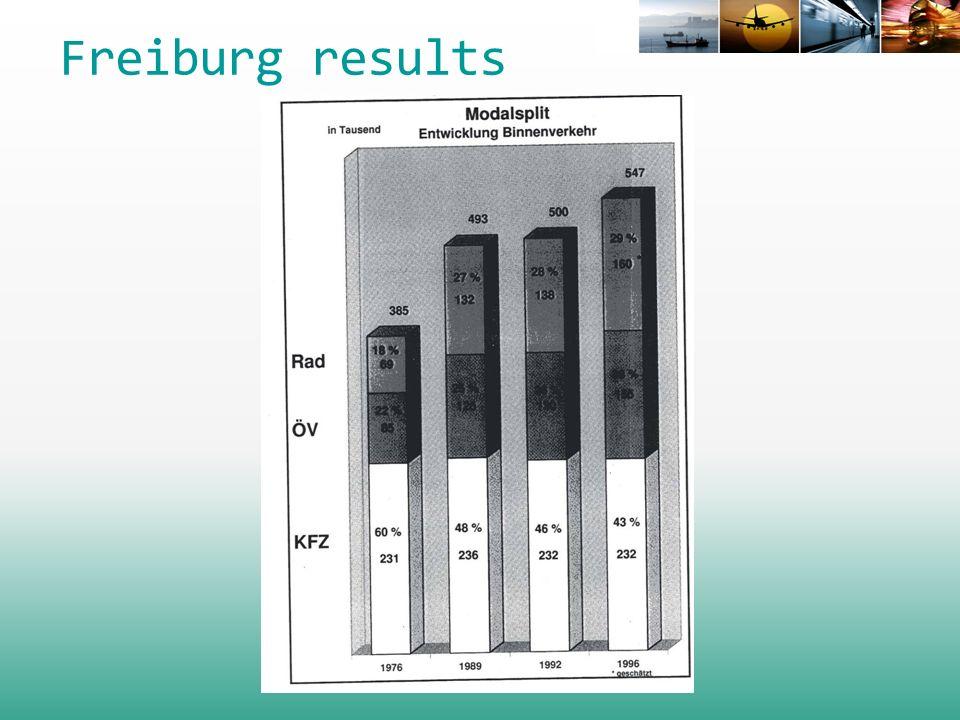 Freiburg results