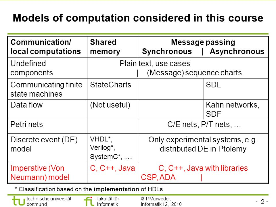 - 2 - technische universität dortmund fakultät für informatik P.Marwedel, Informatik 12, 2010 Models of computation considered in this course Communication/ local computations Shared memory Message passing Synchronous | Asynchronous Undefined components Plain text, use cases | (Message) sequence charts Communicating finite state machines StateChartsSDL Data flow(Not useful)Kahn networks, SDF Petri nets C/E nets, P/T nets, … Discrete event (DE) model VHDL*, Verilog*, SystemC*, … Only experimental systems, e.g.