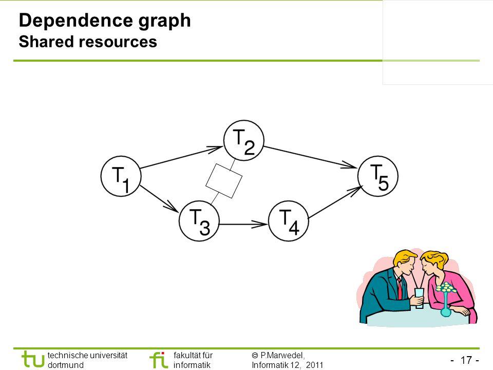 - 17 - technische universität dortmund fakultät für informatik P.Marwedel, Informatik 12, 2011 Dependence graph Shared resources
