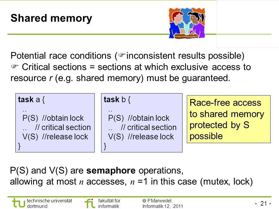 - 21 - technische universität dortmund fakultät für informatik P.Marwedel, Informatik 12, 2011 Shared memory Potential race conditions ( inconsistent results possible) Critical sections = sections at which exclusive access to resource r (e.g.