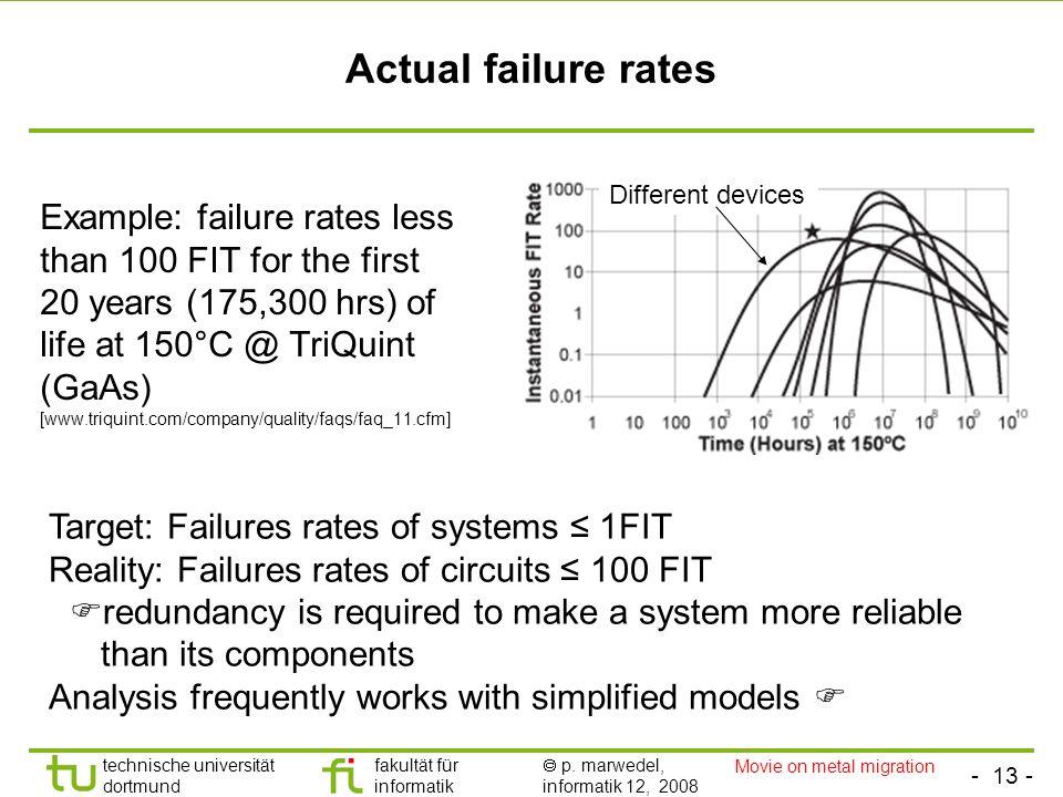 - 13 - technische universität dortmund fakultät für informatik p. marwedel, informatik 12, 2008 Actual failure rates Example: failure rates less than