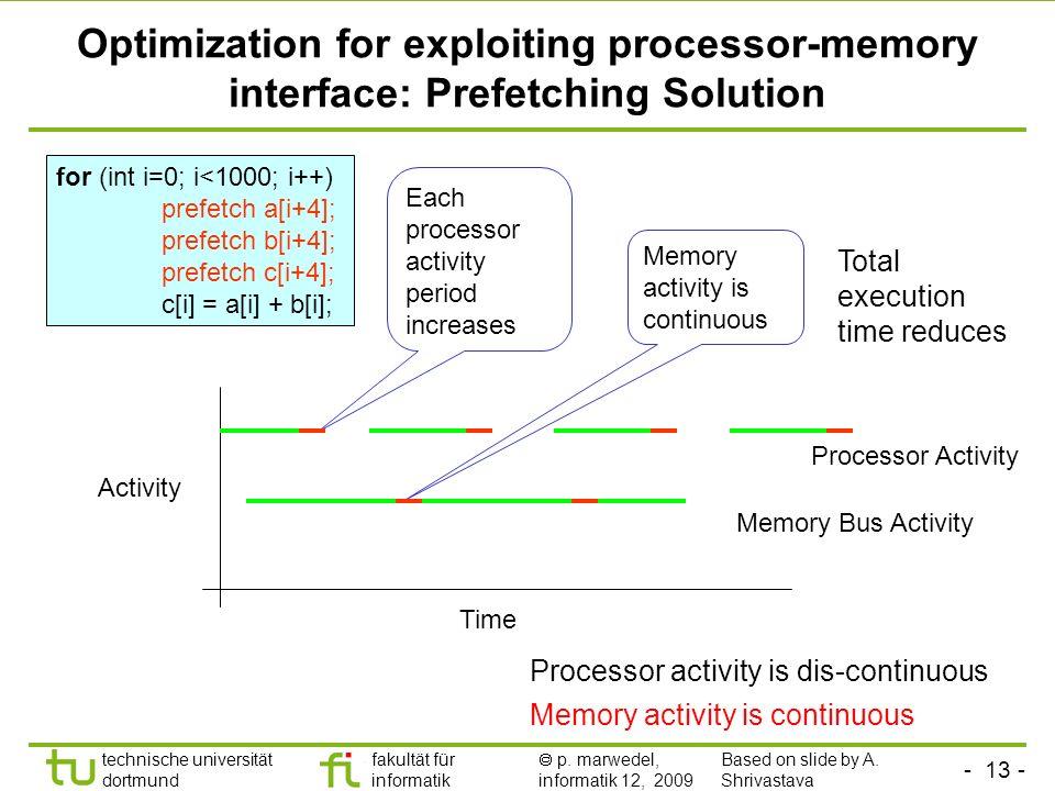- 12 - technische universität dortmund fakultät für informatik p. marwedel, informatik 12, 2009 Optimization for exploiting processor-memory interface