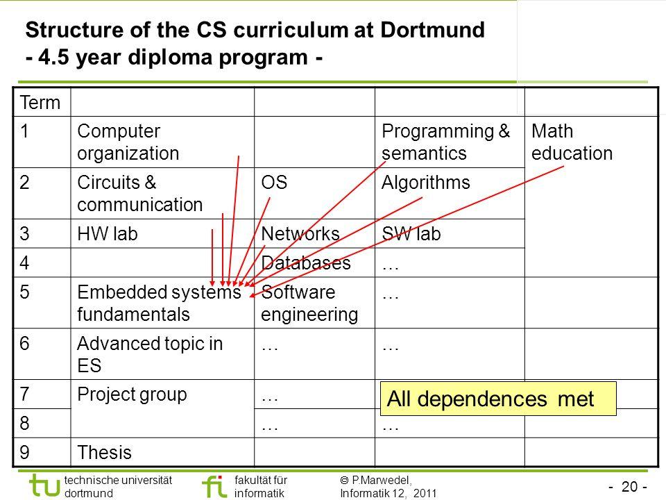 - 20 - technische universität dortmund fakultät für informatik P.Marwedel, Informatik 12, 2011 Structure of the CS curriculum at Dortmund - 4.5 year d