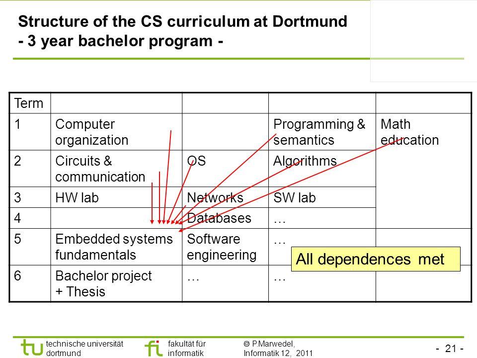 - 21 - technische universität dortmund fakultät für informatik P.Marwedel, Informatik 12, 2011 Structure of the CS curriculum at Dortmund - 3 year bac
