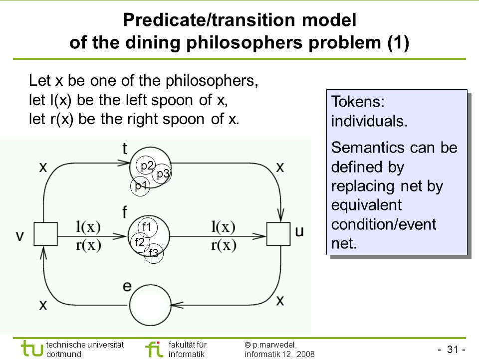 - 31 - technische universität dortmund fakultät für informatik p.marwedel, informatik 12, 2008 Predicate/transition model of the dining philosophers problem (1) Let x be one of the philosophers, let l(x) be the left spoon of x, let r(x) be the right spoon of x.