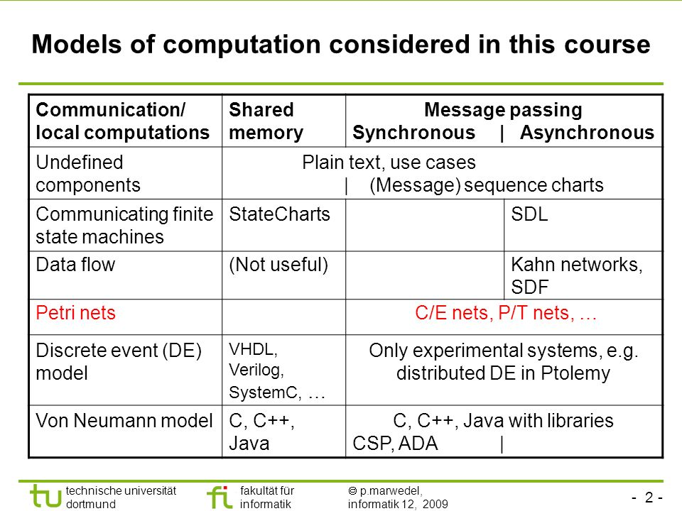 - 2 - technische universität dortmund fakultät für informatik p.marwedel, informatik 12, 2009 Models of computation considered in this course Communication/ local computations Shared memory Message passing Synchronous | Asynchronous Undefined components Plain text, use cases | (Message) sequence charts Communicating finite state machines StateChartsSDL Data flow(Not useful)Kahn networks, SDF Petri nets C/E nets, P/T nets, … Discrete event (DE) model VHDL, Verilog, SystemC, … Only experimental systems, e.g.