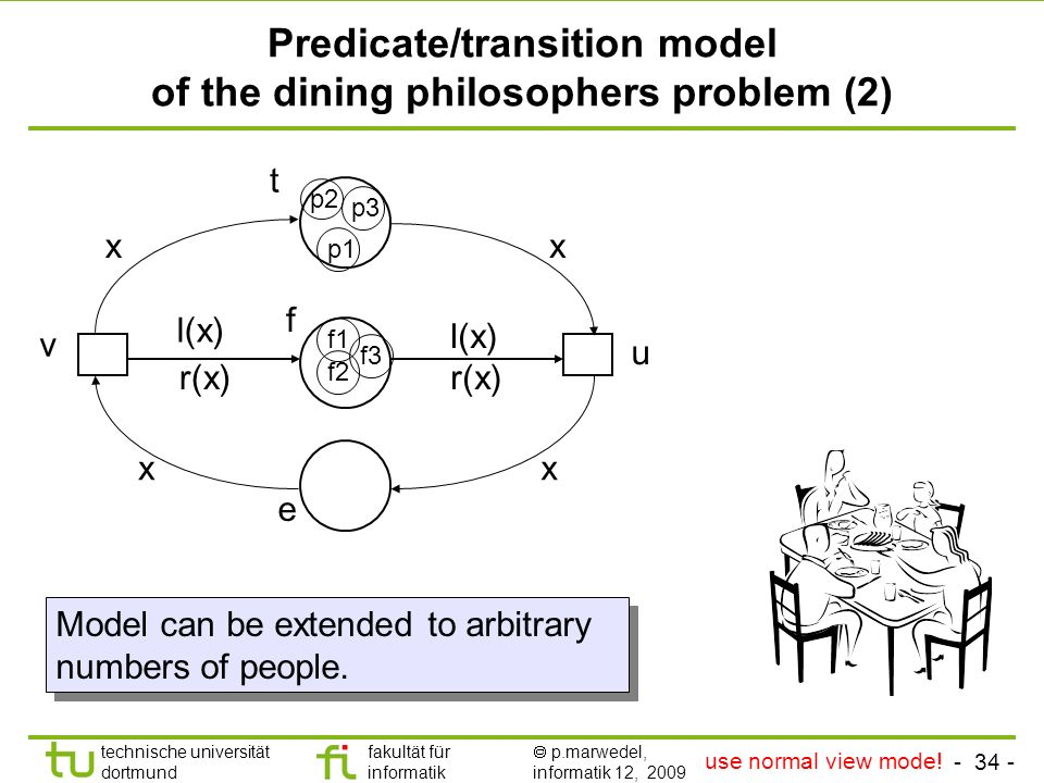 - 34 - technische universität dortmund fakultät für informatik p.marwedel, informatik 12, 2009 Predicate/transition model of the dining philosophers problem (2) p1 p3 p2 f1 f2 f3 Model can be extended to arbitrary numbers of people.