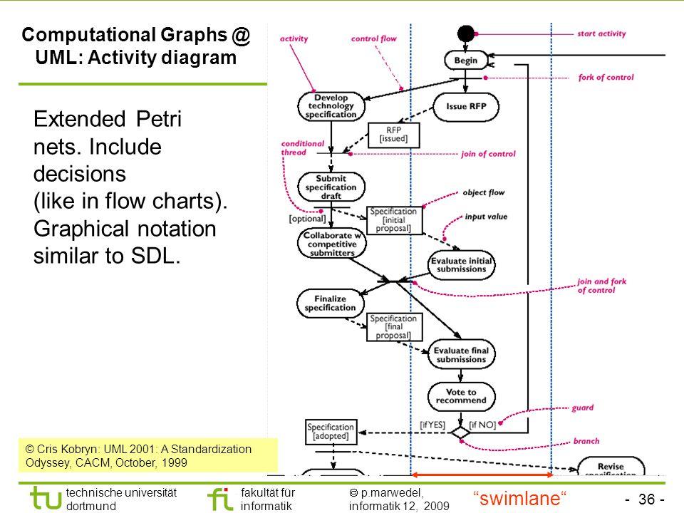 - 36 - technische universität dortmund fakultät für informatik p.marwedel, informatik 12, 2009 Computational Graphs @ UML: Activity diagram © Cris Kobryn: UML 2001: A Standardization Odyssey, CACM, October, 1999 Extended Petri nets.