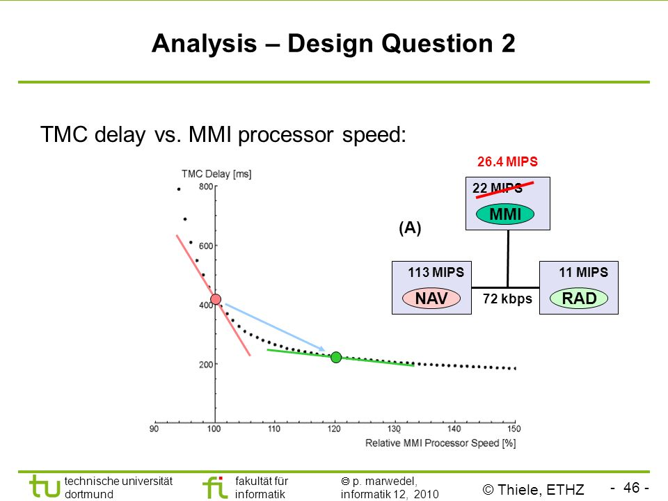 - 46 - technische universität dortmund fakultät für informatik p. marwedel, informatik 12, 2010 TMC delay vs. MMI processor speed: Analysis – Design Q