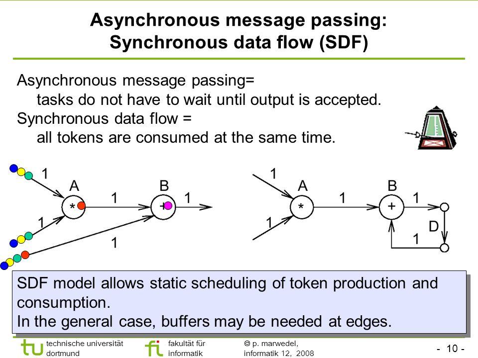 - 10 - technische universität dortmund fakultät für informatik p. marwedel, informatik 12, 2008 Asynchronous message passing: Synchronous data flow (S