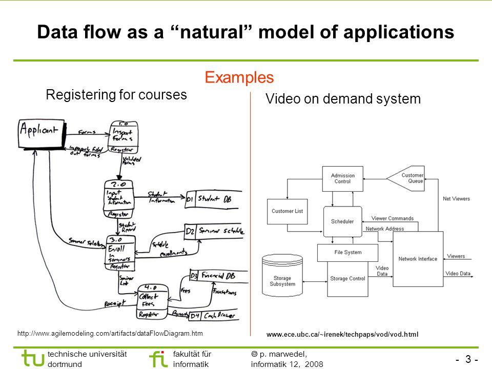 - 3 - technische universität dortmund fakultät für informatik p. marwedel, informatik 12, 2008 Data flow as a natural model of applications http://www