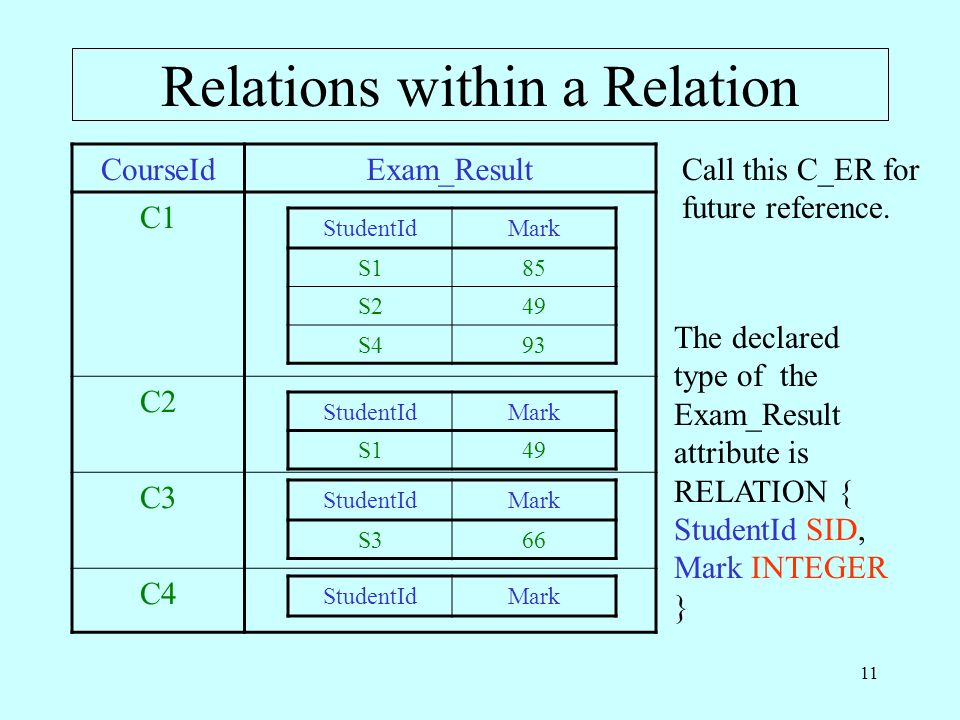 11 Relations within a Relation CourseIdExam_Result C1 C2 C3 C4 StudentIdMark S185 S249 S493 StudentIdMark S149 StudentIdMark S366 StudentIdMark The de
