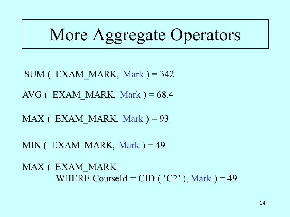 14 More Aggregate Operators SUM ( EXAM_MARK, Mark ) = 342 AVG ( EXAM_MARK, Mark ) = 68.4 MAX ( EXAM_MARK, Mark ) = 93 MIN ( EXAM_MARK, Mark ) = 49 MAX
