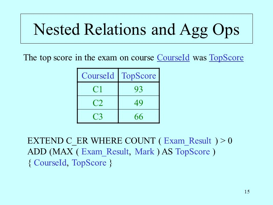 15 Nested Relations and Agg Ops The top score in the exam on course CourseId was TopScore CourseIdTopScore C193 C249 C366 EXTEND C_ER WHERE COUNT ( Ex
