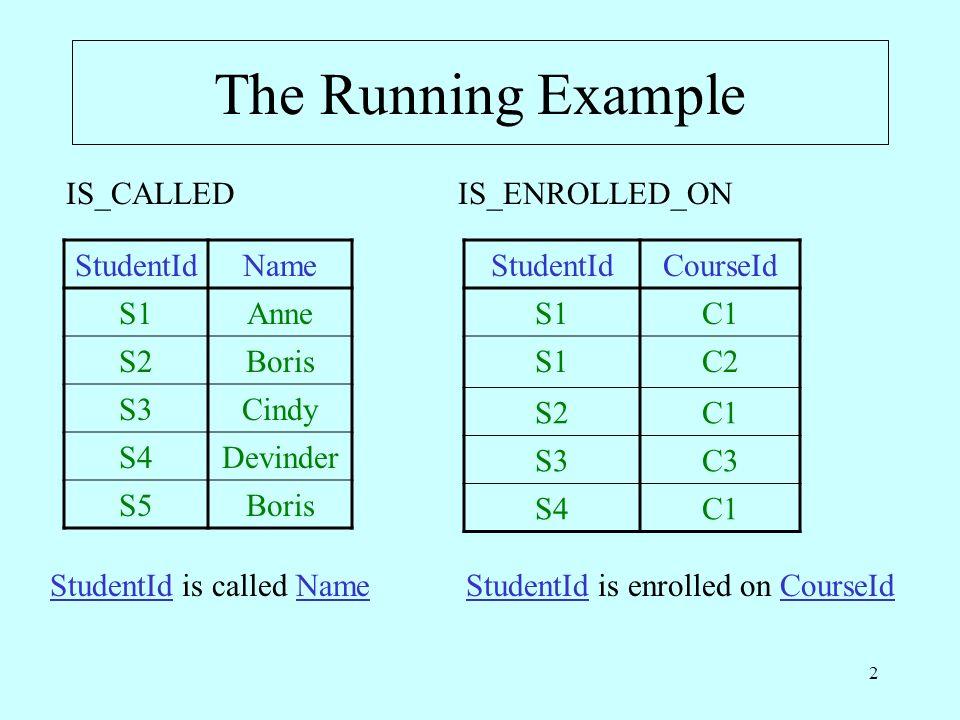 2 The Running Example StudentIdName S1Anne S2Boris S3Cindy S4Devinder S5Boris StudentIdCourseId S1C1 S1C2 S2C1 S3C3 S4C1 IS_CALLEDIS_ENROLLED_ON Stude