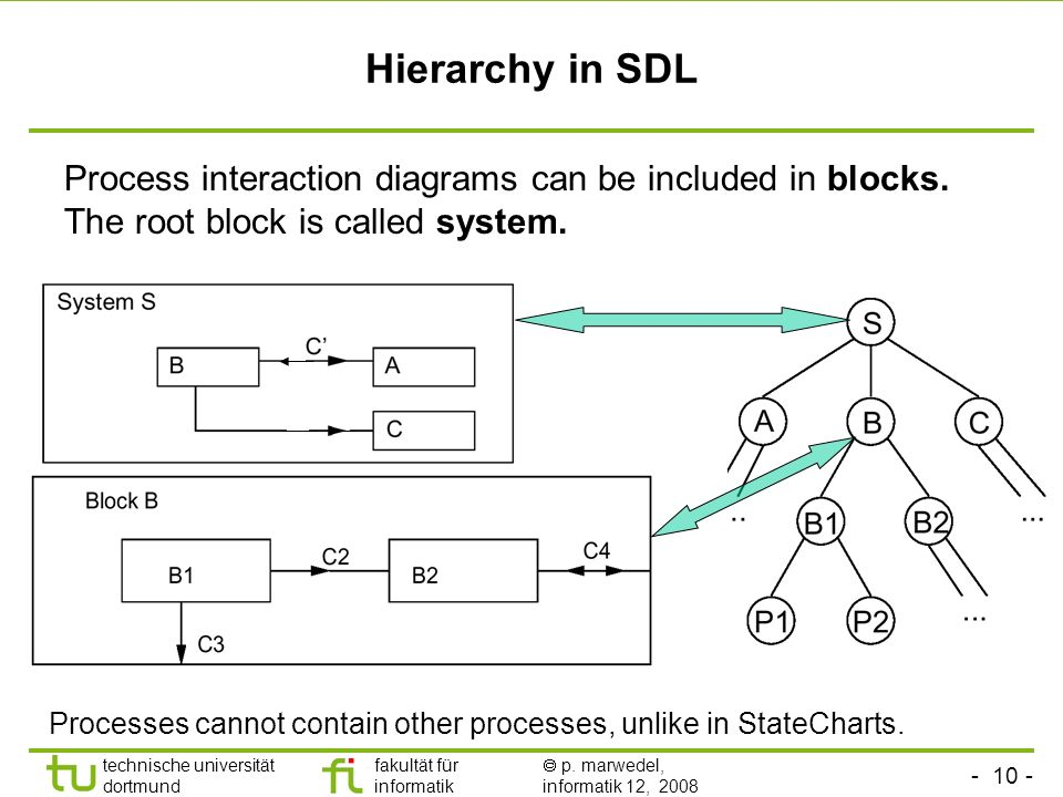- 10 - technische universität dortmund fakultät für informatik p. marwedel, informatik 12, 2008 Hierarchy in SDL Process interaction diagrams can be i