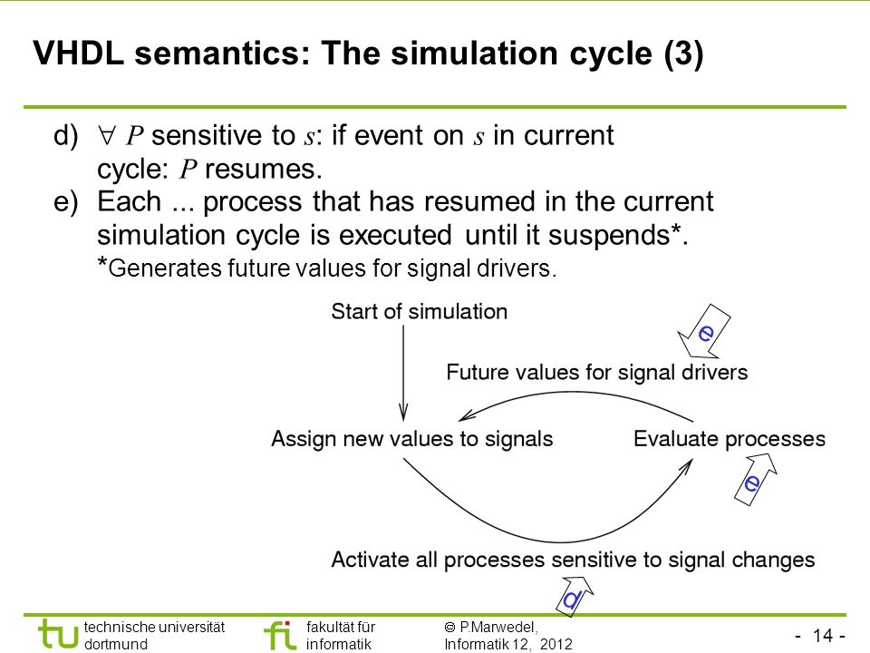 technische universität dortmund fakultät für informatik P.Marwedel, Informatik 12, 2012 VHDL semantics: The simulation cycle (3) d e e d) P sensitive to s : if event on s in current cycle: P resumes.