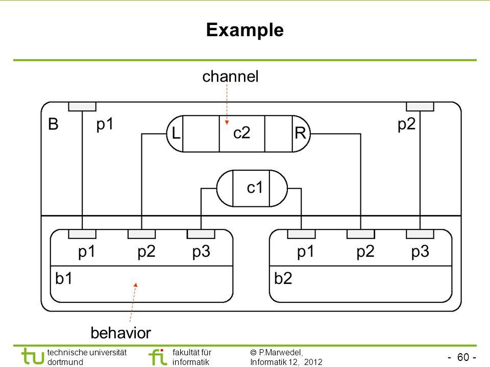- 60 - technische universität dortmund fakultät für informatik P.Marwedel, Informatik 12, 2012 Example channel behavior