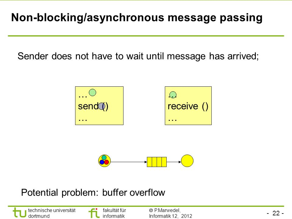 - 22 - technische universität dortmund fakultät für informatik P.Marwedel, Informatik 12, 2012 Non-blocking/asynchronous message passing Sender does not have to wait until message has arrived; … send () … receive () … Potential problem: buffer overflow