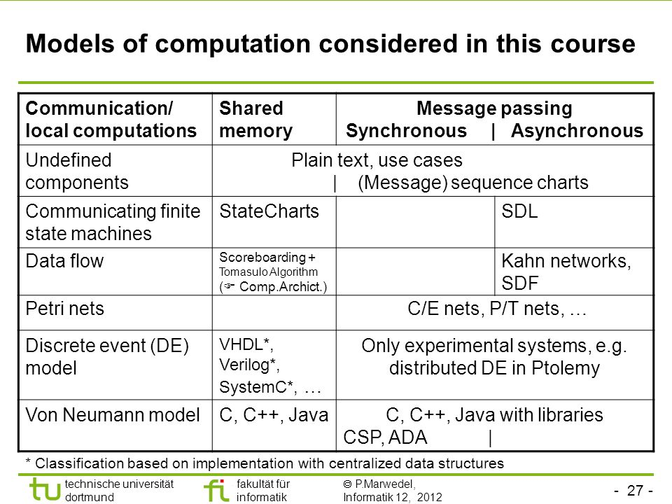 - 27 - technische universität dortmund fakultät für informatik P.Marwedel, Informatik 12, 2012 Models of computation considered in this course * Classification based on implementation with centralized data structures Communication/ local computations Shared memory Message passing Synchronous | Asynchronous Undefined components Plain text, use cases | (Message) sequence charts Communicating finite state machines StateChartsSDL Data flow Scoreboarding + Tomasulo Algorithm ( Comp.Archict.) Kahn networks, SDF Petri nets C/E nets, P/T nets, … Discrete event (DE) model VHDL*, Verilog*, SystemC*, … Only experimental systems, e.g.