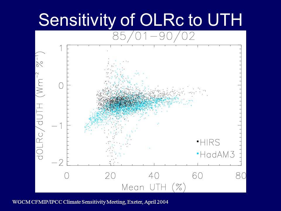 WGCM CFMIP/IPCC Climate Sensitivity Meeting, Exeter, April 2004 Sensitivity of OLRc to UTH