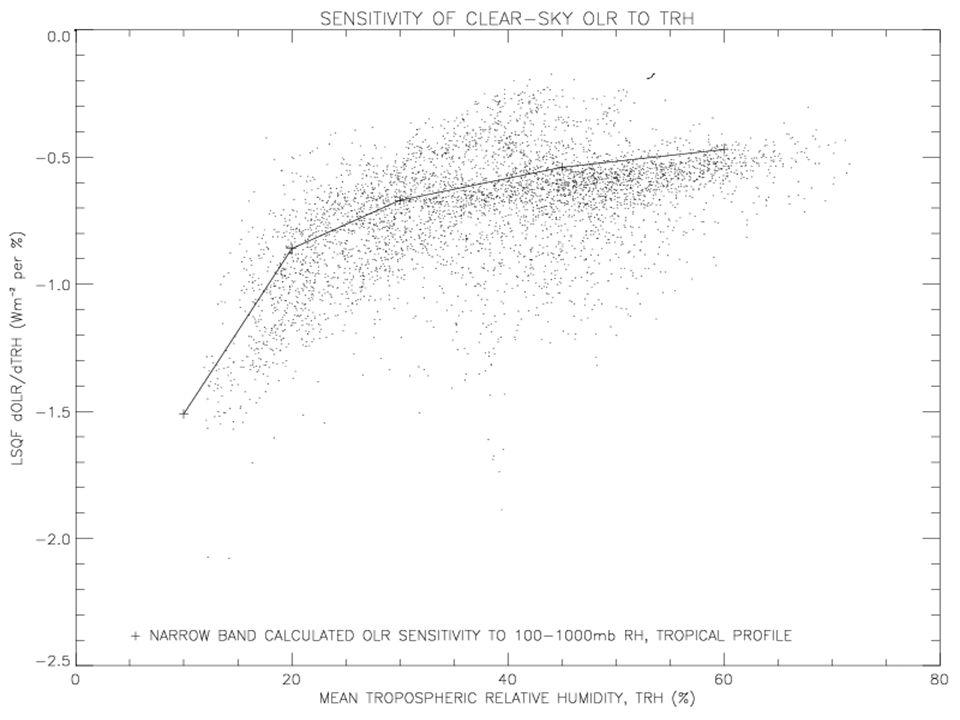 WGCM CFMIP/IPCC Climate Sensitivity Meeting, Exeter, April 2004 OLR sensitivity to RH