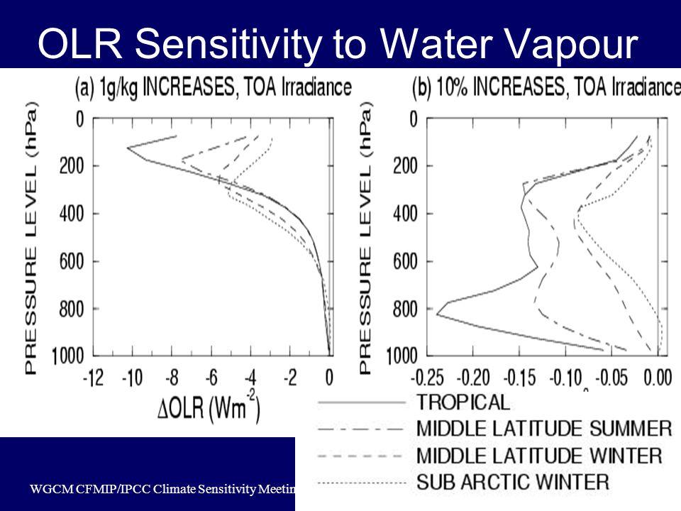 WGCM CFMIP/IPCC Climate Sensitivity Meeting, Exeter, April 2004 OLR Sensitivity to Water Vapour