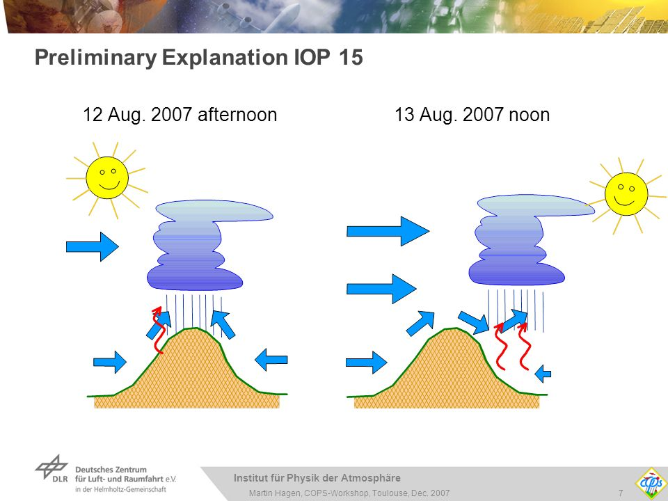 Institut für Physik der Atmosphäre 7Martin Hagen, COPS-Workshop, Toulouse, Dec. 2007 Preliminary Explanation IOP 15 12 Aug. 2007 afternoon 13 Aug. 200