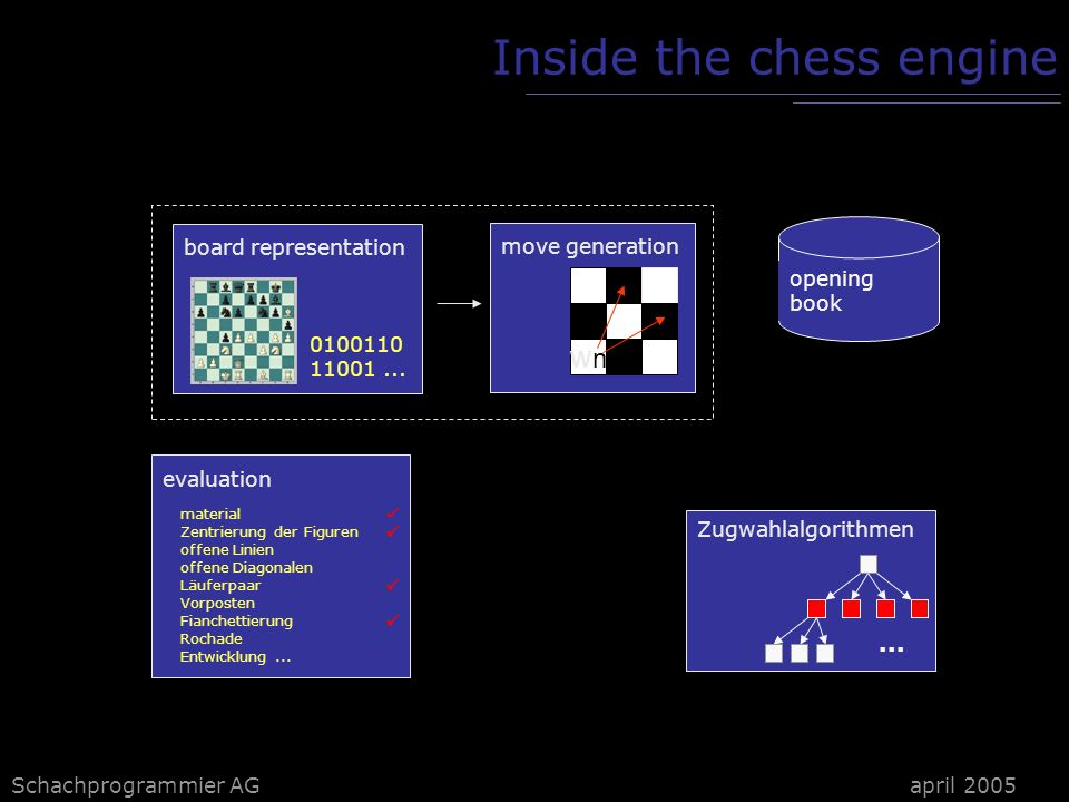 Schachprogrammier AG Inside the chess engine board representation 0100110 11001...