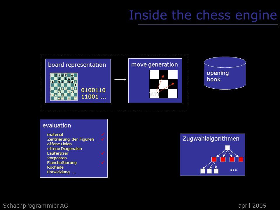 FUSc# board represenation Schachprogrammier AGapril 2005