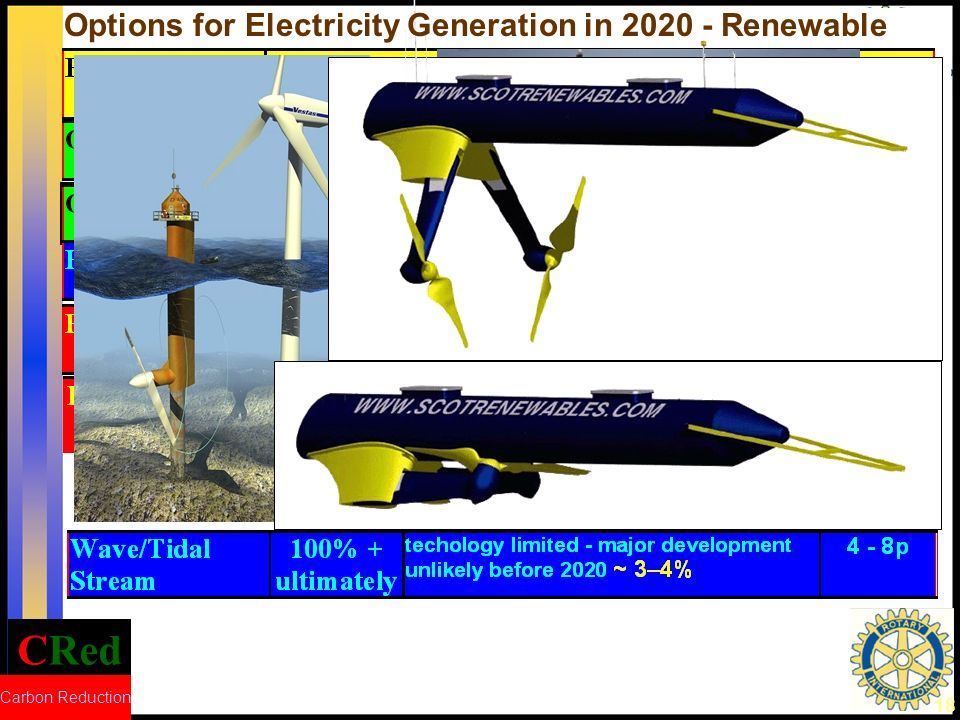 CRed Carbon Reduction 18 Options for Electricity Generation in 2020 - Renewable