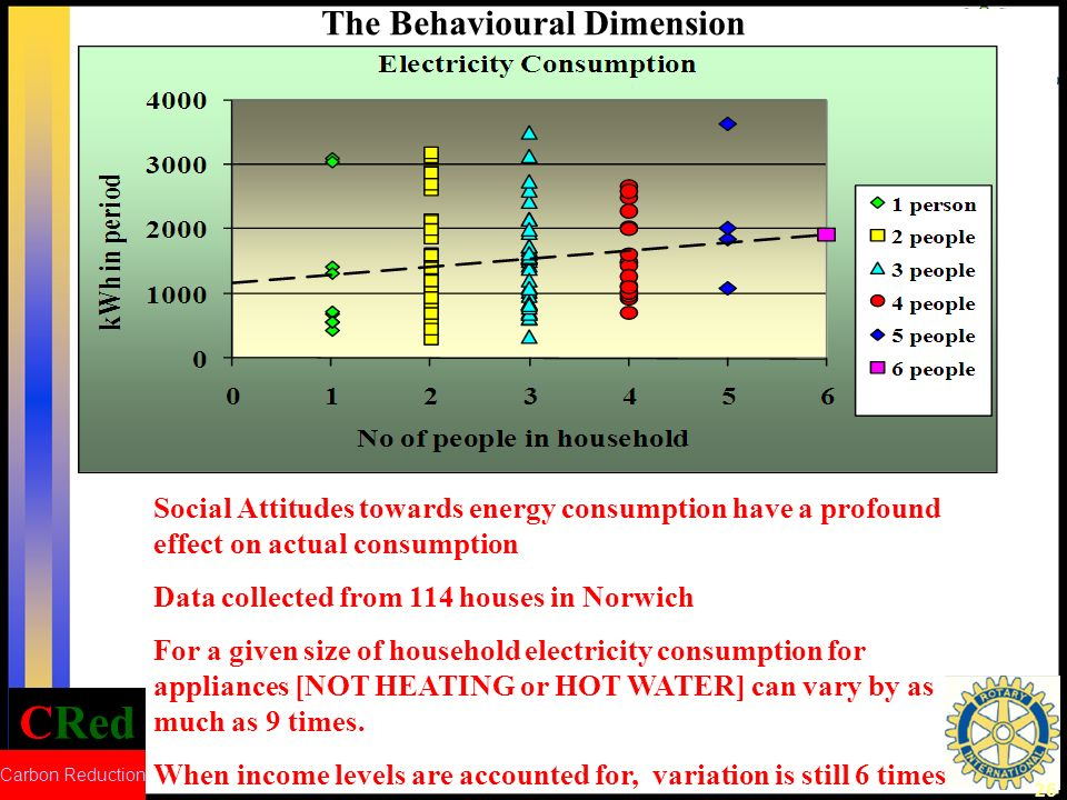 CRed Carbon Reduction 26 The Behavioural Dimension Social Attitudes towards energy consumption have a profound effect on actual consumption Data colle